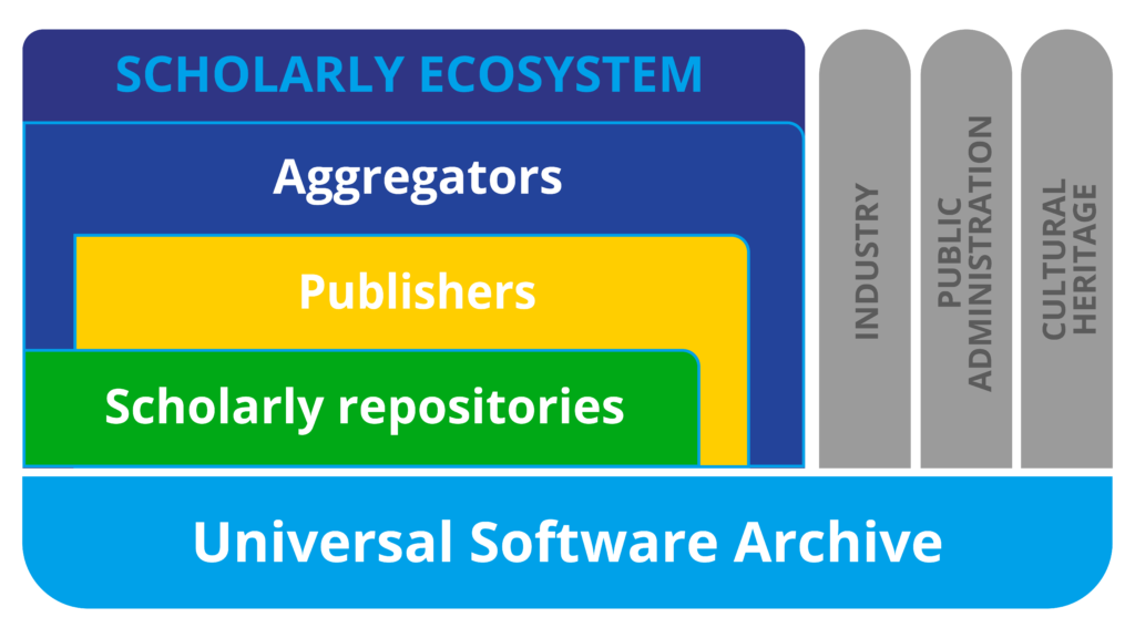 EOSC SIRS Architecture